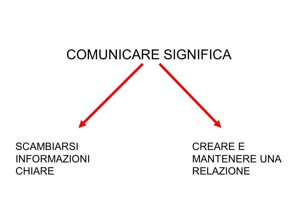COMUNICARE SIGNIFICA SCAMBIARSI INFORMAZIONI CHIARE CREARE E MANTENERE UNA RELAZIONE