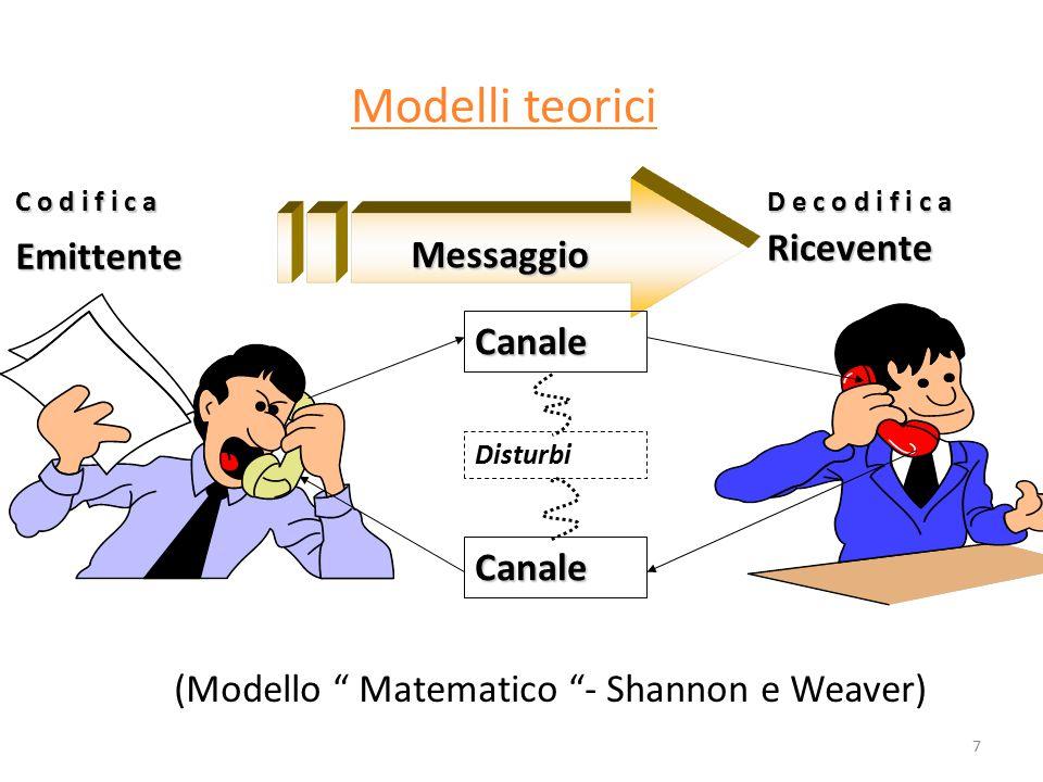 """7 Modelli teorici Messaggio Emittente Ricevente C o d i f i c aD e c o d i f i c a Canale Canale Disturbi (Modello """" Matematico """"- Shannon e Weaver)"""