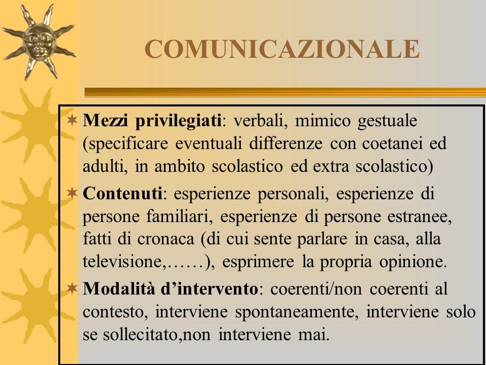 COMUNICAZIONALE  Mezzi privilegiati: verbali, mimico gestuale (specificare eventuali differenze con coetanei ed adulti, in ambito scolastico ed extra