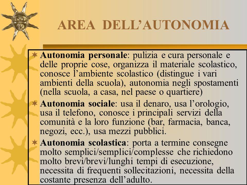 AREA DELL'AUTONOMIA  Autonomia personale: pulizia e cura personale e delle proprie cose, organizza il materiale scolastico, conosce l'ambiente scolas