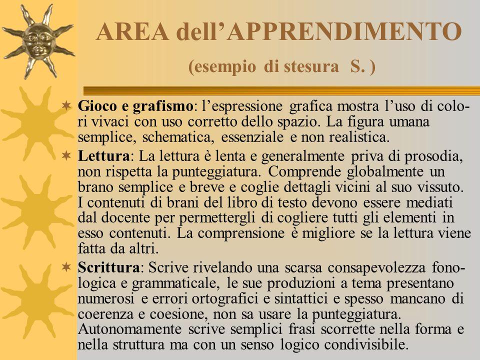 AREA dell'APPRENDIMENTO (esempio di stesura S. )  Gioco e grafismo: l'espressione grafica mostra l'uso di colo- ri vivaci con uso corretto dello spaz