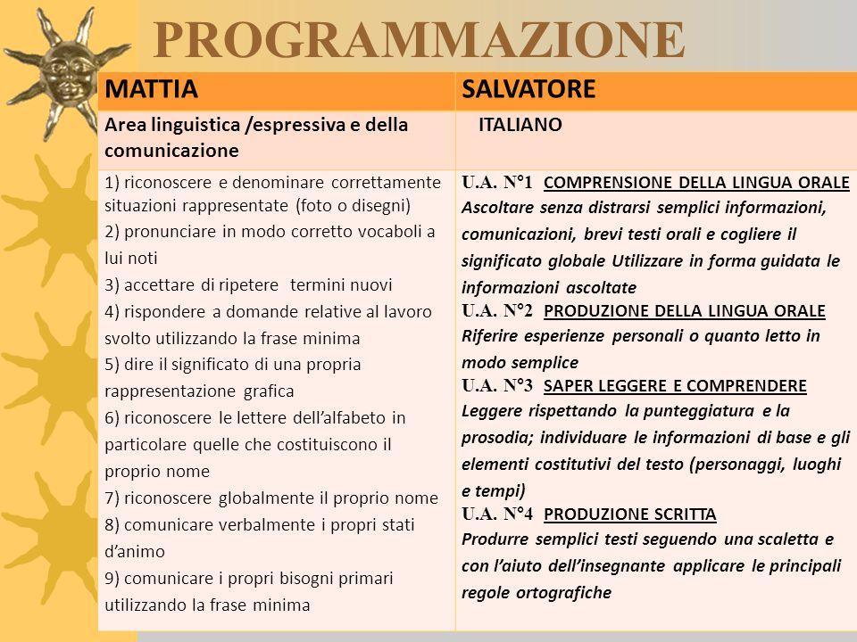 PROGRAMMAZIONE MATTIASALVATORE Area linguistica /espressiva e della comunicazione ITALIANO 1) riconoscere e denominare correttamente situazioni rappre