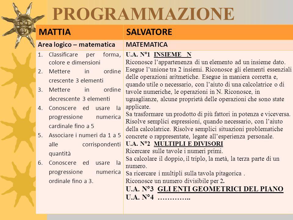 PROGRAMMAZIONE MATTIASALVATORE Area logico – matematicaMATEMATICA 1.Classificare per forma, colore e dimensioni 2.Mettere in ordine crescente 3 elemen