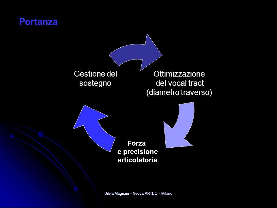 Silvia Magnani - Nuova ARTEC - Milano Ottimizzazione del vocal tract (diametro traverso) Forza e precisione articolatoria Gestione del sostegno Portan