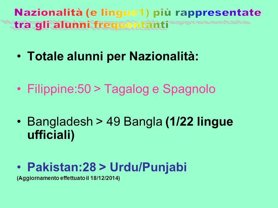 Totale alunni per Nazionalità: Filippine:50 > Tagalog e Spagnolo Bangladesh > 49 Bangla (1/22 lingue ufficiali) Pakistan:28 > Urdu/Punjabi (Aggiorname