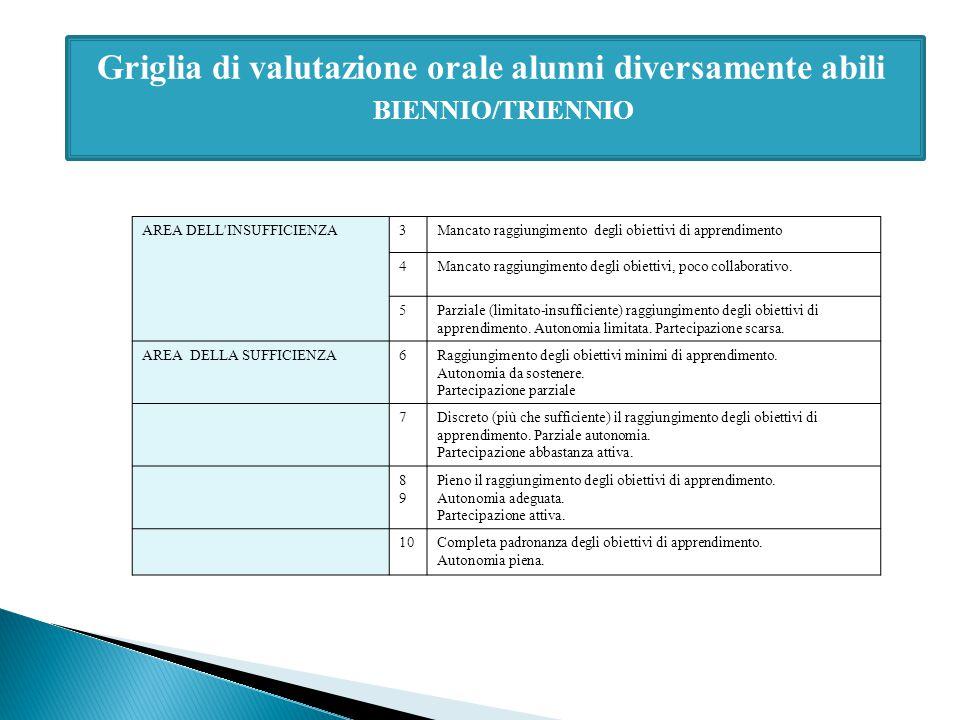 Griglia di valutazione orale alunni diversamente abili BIENNIO/TRIENNIO AREA DELL'INSUFFICIENZA3Mancato raggiungimento degli obiettivi di apprendiment