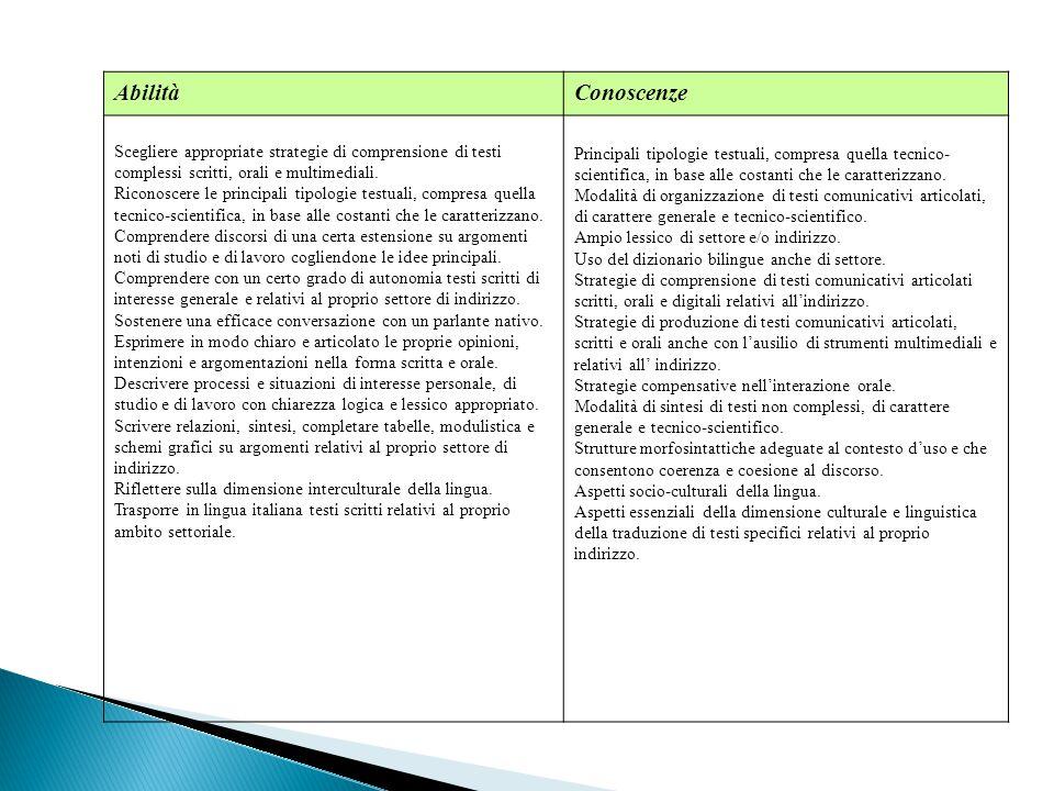 AbilitàConoscenze Scegliere appropriate strategie di comprensione di testi complessi scritti, orali e multimediali. Riconoscere le principali tipologi