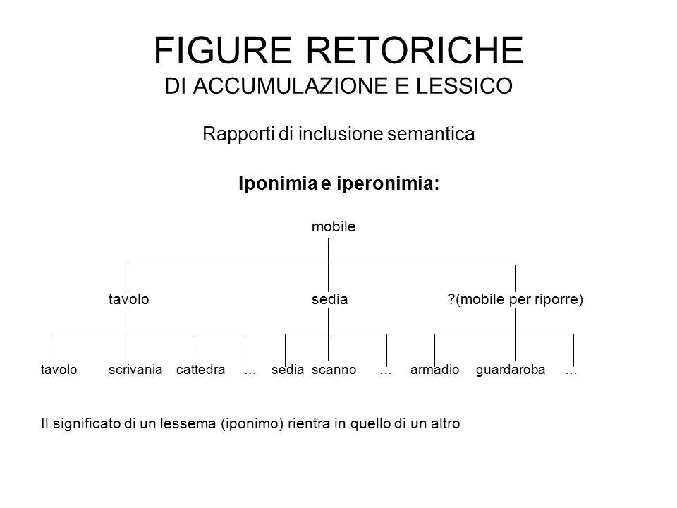 FIGURE RETORICHE DI ACCUMULAZIONE E LESSICO Rapporti di inclusione semantica Iponimia e iperonimia: mobile tavolo sedia ?(mobile per riporre) tavolosc