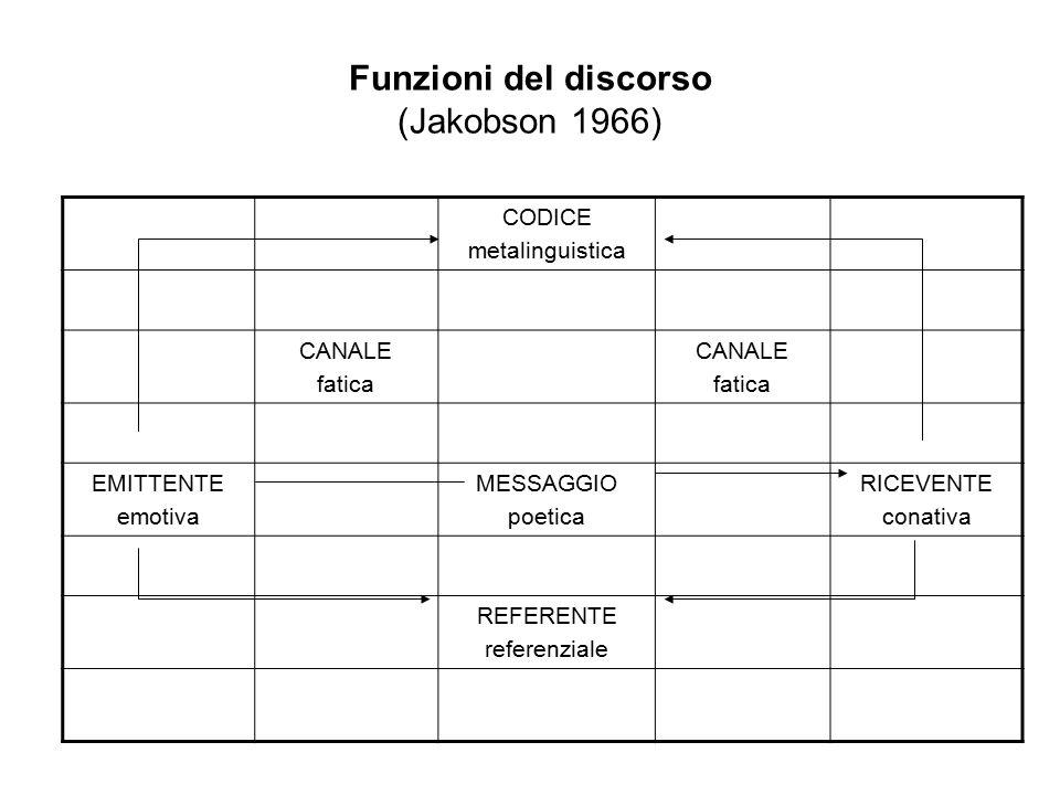 Funzioni del discorso (Jakobson 1966) CODICE metalinguistica CANALE fatica CANALE fatica EMITTENTE emotiva MESSAGGIO poetica RICEVENTE conativa REFERE