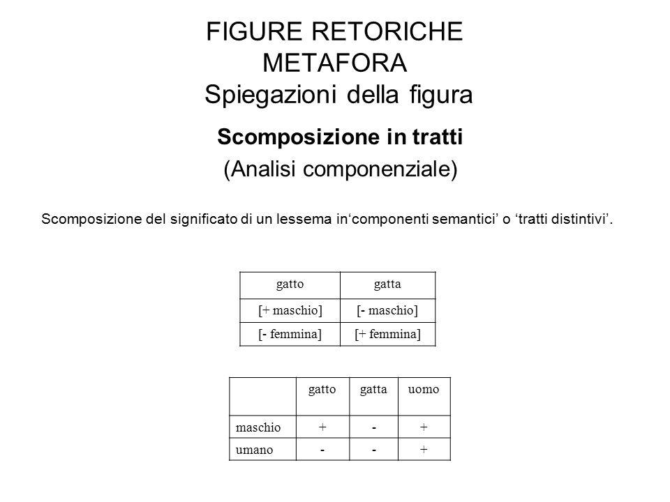 FIGURE RETORICHE METAFORA Spiegazioni della figura Scomposizione in tratti (Analisi componenziale) Scomposizione del significato di un lessema in'componenti semantici' o 'tratti distintivi'.