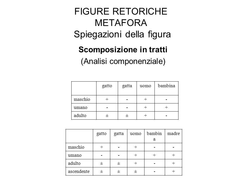 FIGURE RETORICHE METAFORA Spiegazioni della figura Scomposizione in tratti (Analisi componenziale) gattogattauomobambina maschio+-+- umano--++ adulto±