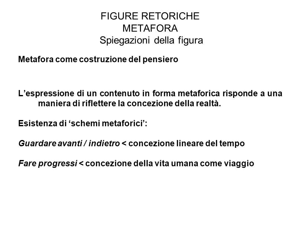 FIGURE RETORICHE METAFORA Spiegazioni della figura Metafora come costruzione del pensiero L'espressione di un contenuto in forma metaforica risponde a