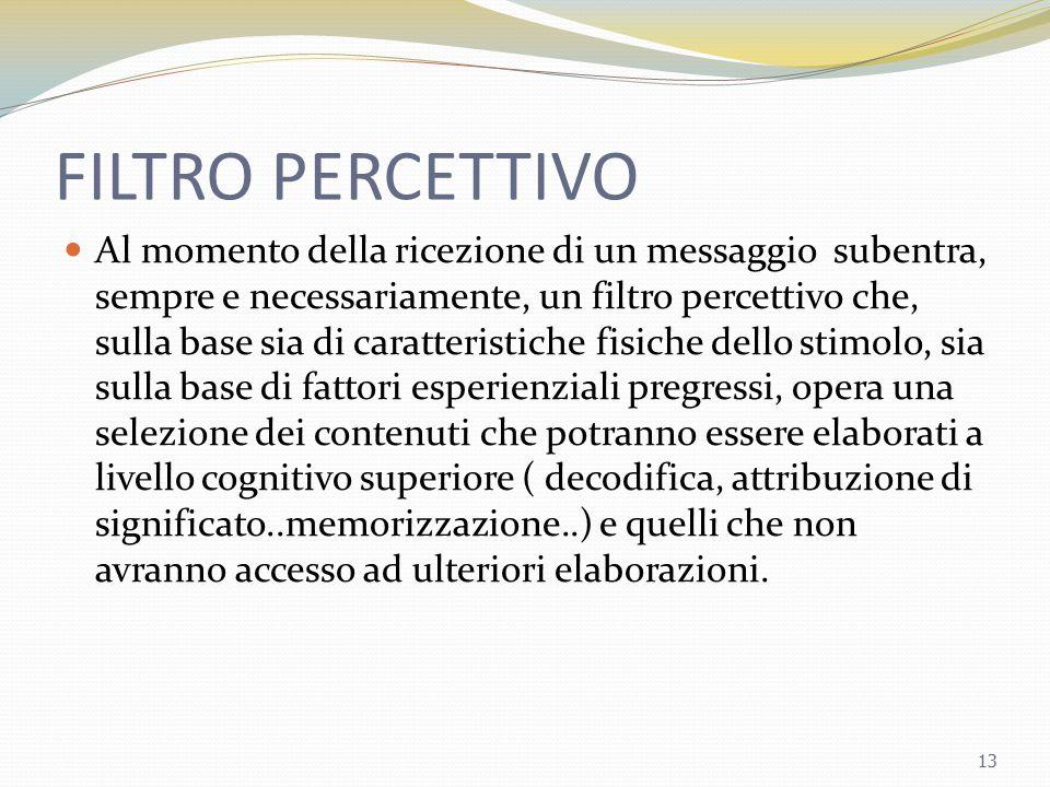 FILTRO PERCETTIVO Al momento della ricezione di un messaggio subentra, sempre e necessariamente, un filtro percettivo che, sulla base sia di caratteri