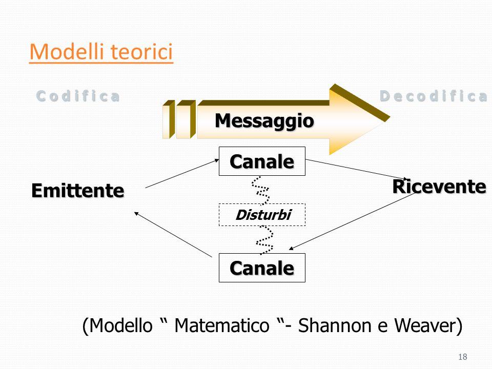 """Modelli teorici 18 Messaggio Emittente Ricevente C o d i f i c aD e c o d i f i c a Canale Canale Disturbi (Modello """" Matematico """"- Shannon e Weaver)"""