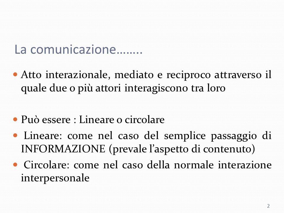 La comunicazione…….. Atto interazionale, mediato e reciproco attraverso il quale due o più attori interagiscono tra loro Può essere : Lineare o circol