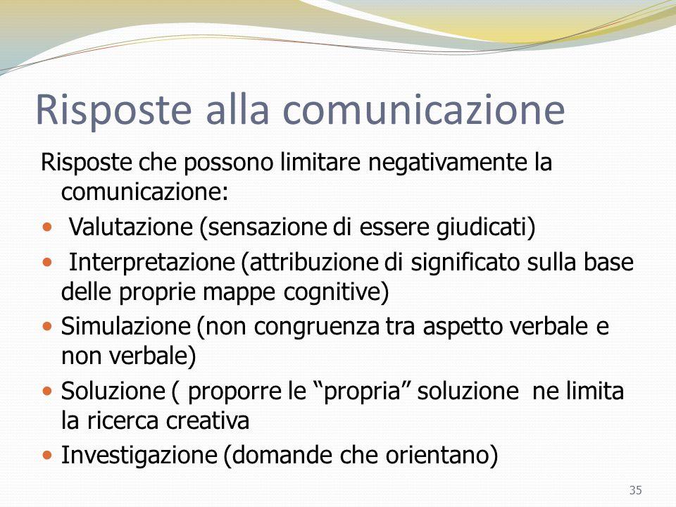 Risposte alla comunicazione Risposte che possono limitare negativamente la comunicazione: Valutazione (sensazione di essere giudicati) Interpretazione