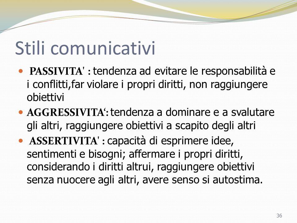 Stili comunicativi PASSIVITA' : tendenza ad evitare le responsabilità e i conflitti,far violare i propri diritti, non raggiungere obiettivi AGGRESSIVI
