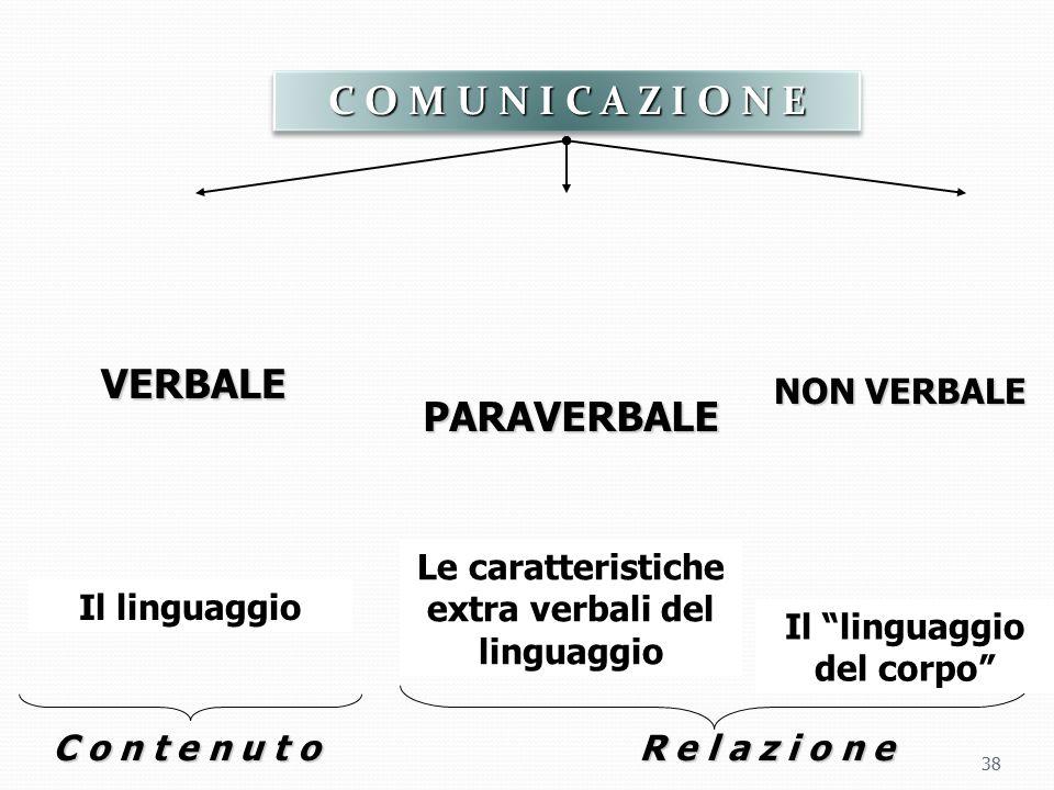 38 VERBALE NON VERBALE PARAVERBALE Il linguaggio Le caratteristiche extra verbali del linguaggio C o n t e n u t oR e l a z i o n e C O M U N I C A Z