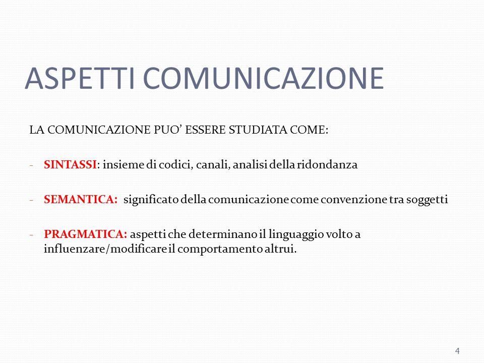 ASPETTI COMUNICAZIONE LA COMUNICAZIONE PUO' ESSERE STUDIATA COME: - SINTASSI: insieme di codici, canali, analisi della ridondanza - SEMANTICA: signifi