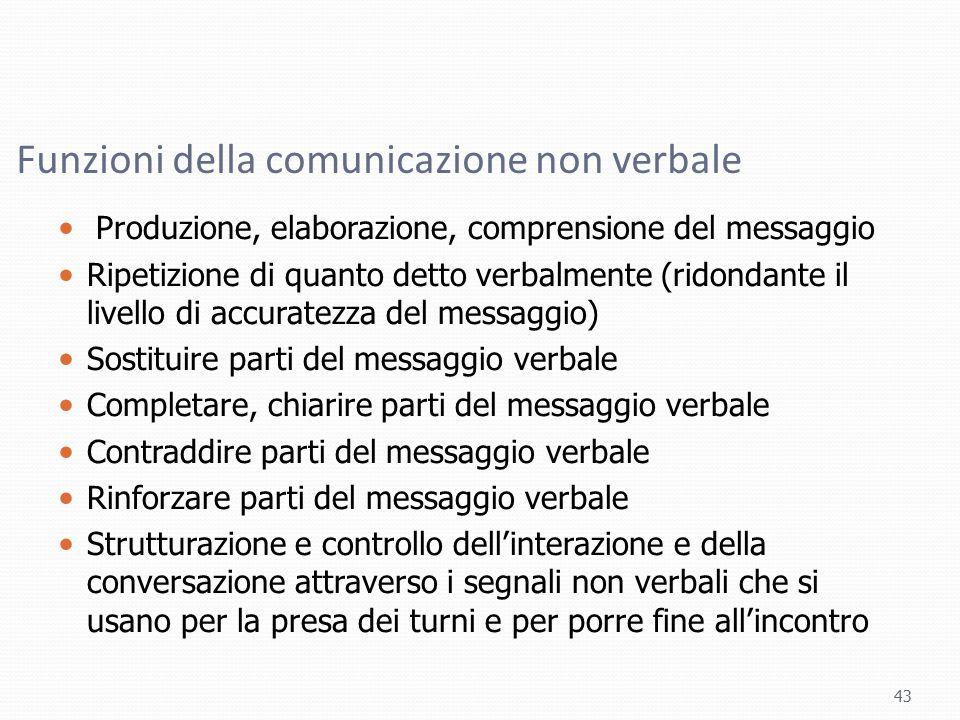Funzioni della comunicazione non verbale Produzione, elaborazione, comprensione del messaggio Ripetizione di quanto detto verbalmente (ridondante il l