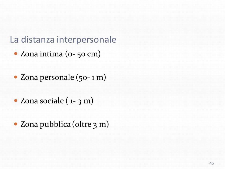 La distanza interpersonale Zona intima (0- 50 cm) Zona personale (50- 1 m) Zona sociale ( 1- 3 m) Zona pubblica (oltre 3 m) 46