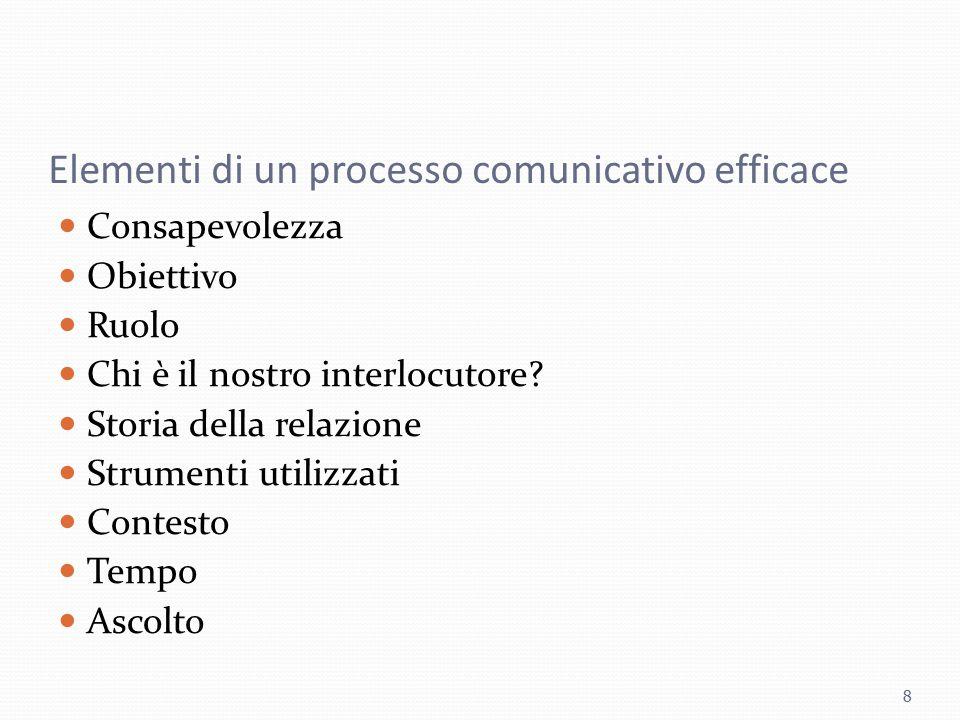 Elementi di un processo comunicativo efficace Consapevolezza Obiettivo Ruolo Chi è il nostro interlocutore? Storia della relazione Strumenti utilizzat