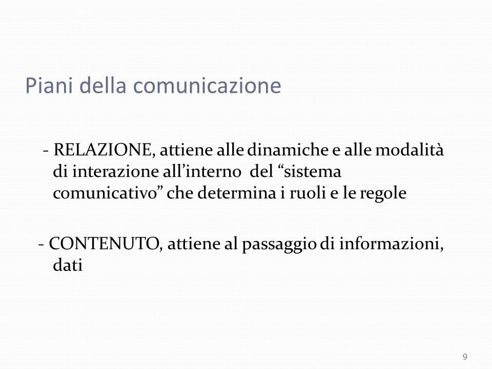 """Piani della comunicazione - RELAZIONE, attiene alle dinamiche e alle modalità di interazione all'interno del """"sistema comunicativo"""" che determina i ru"""