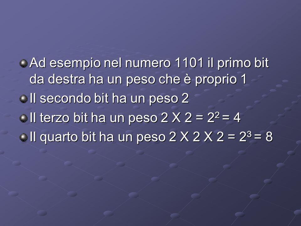 Ad esempio nel numero 1101 il primo bit da destra ha un peso che è proprio 1 Il secondo bit ha un peso 2 Il terzo bit ha un peso 2 X 2 = 2 2 = 4 Il qu