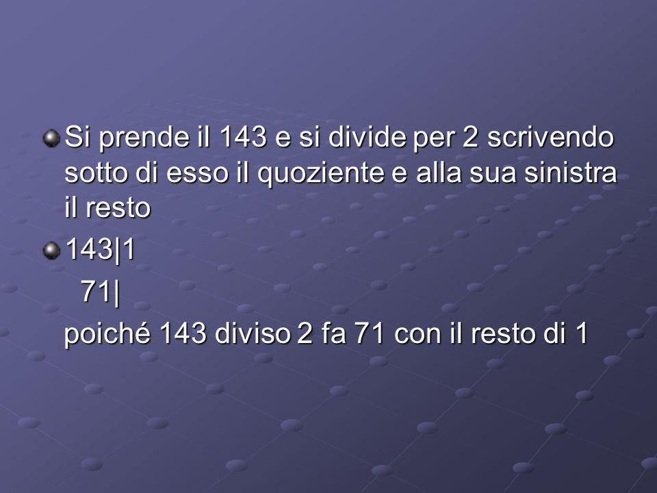Si prende il 143 e si divide per 2 scrivendo sotto di esso il quoziente e alla sua sinistra il resto 143|1 71| 71| poiché 143 diviso 2 fa 71 con il re