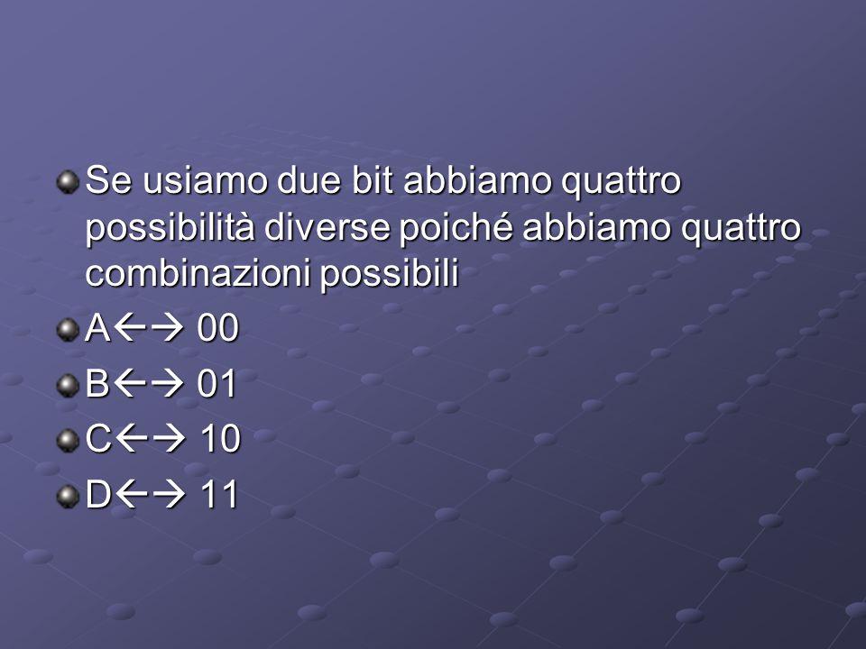 Se usiamo due bit abbiamo quattro possibilità diverse poiché abbiamo quattro combinazioni possibili A  00 B  01 C  10 D  11