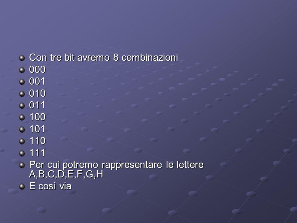 Con tre bit avremo 8 combinazioni 000001010011100101110111 Per cui potremo rappresentare le lettere A,B,C,D,E,F,G,H E così via