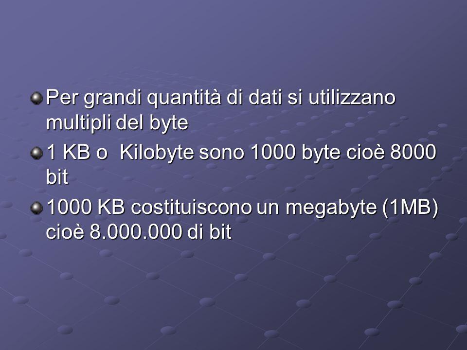 Per grandi quantità di dati si utilizzano multipli del byte 1 KB o Kilobyte sono 1000 byte cioè 8000 bit 1000 KB costituiscono un megabyte (1MB) cioè
