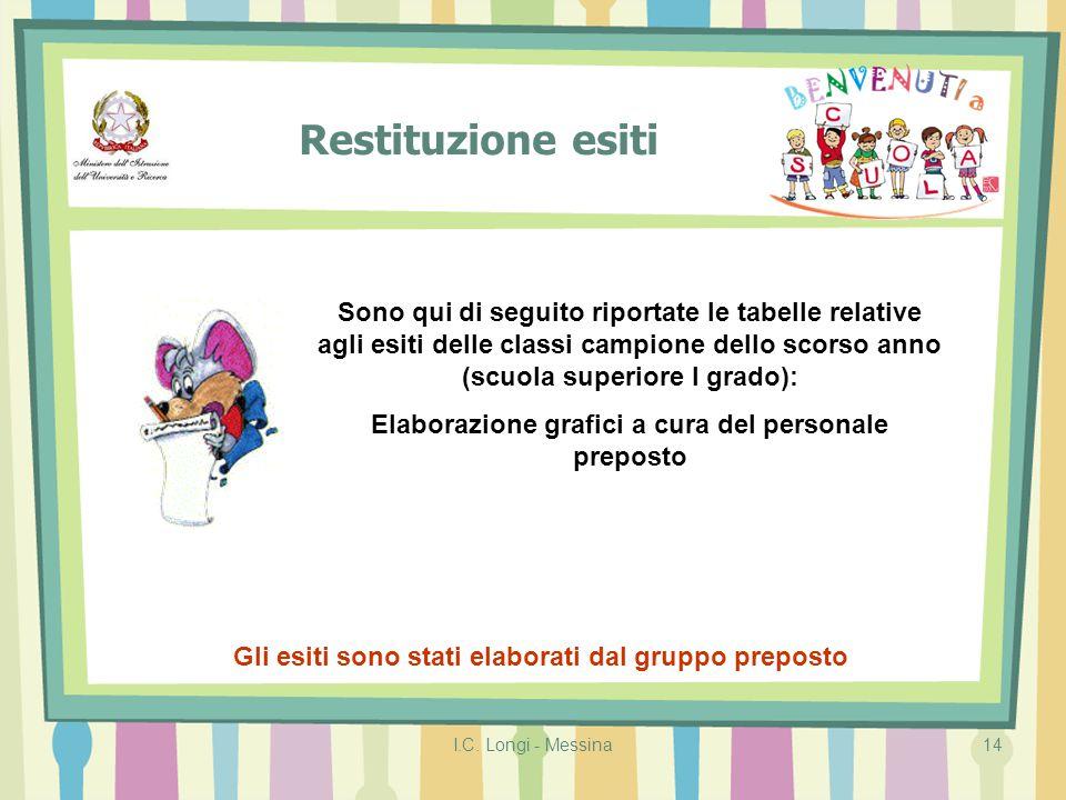 I.C. Longi - Messina14 Restituzione esiti Gli esiti sono stati elaborati dal gruppo preposto Sono qui di seguito riportate le tabelle relative agli es