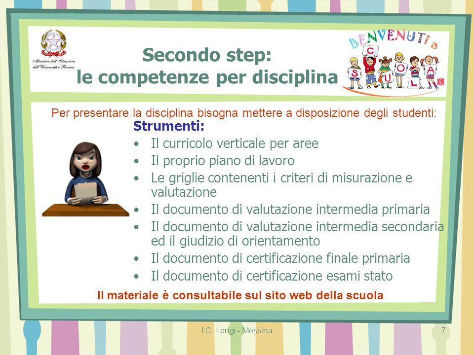 I.C. Longi - Messina7 Secondo step: le competenze per disciplina Strumenti: Il curricolo verticale per aree Il proprio piano di lavoro Le griglie cont