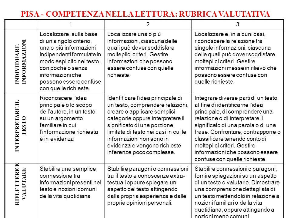 PISA - COMPETENZA NELLA LETTURA: RUBRICA VALUTATIVA 123 Localizzare, sulla base di un singolo criterio, una o più informazioni indipendenti formulate