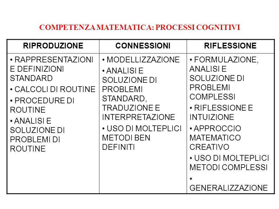 COMPETENZA MATEMATICA: PROCESSI COGNITIVI RIPRODUZIONECONNESSIONIRIFLESSIONE RAPPRESENTAZIONI E DEFINIZIONI STANDARD CALCOLI DI ROUTINE PROCEDURE DI R