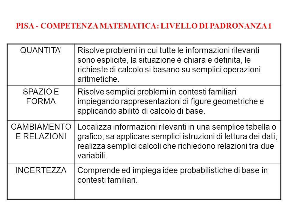 PISA - COMPETENZA MATEMATICA: LIVELLO DI PADRONANZA 1 QUANTITA'Risolve problemi in cui tutte le informazioni rilevanti sono esplicite, la situazione è