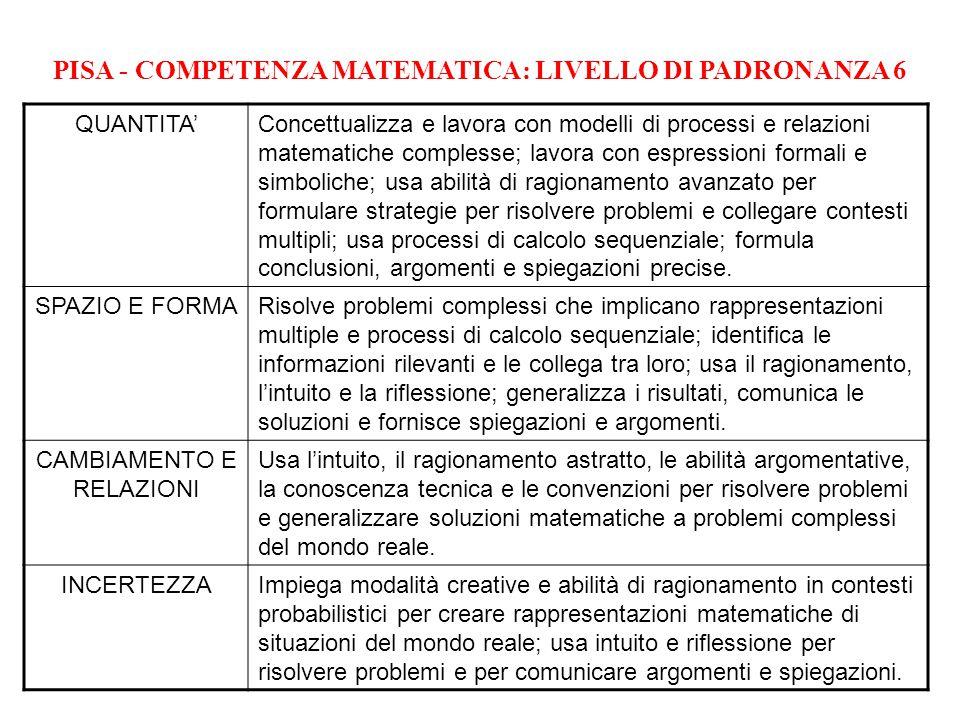 PISA - COMPETENZA MATEMATICA: LIVELLO DI PADRONANZA 6 QUANTITA'Concettualizza e lavora con modelli di processi e relazioni matematiche complesse; lavo