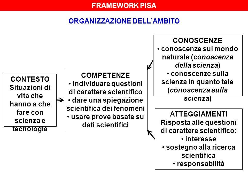 FRAMEWORK PISA ORGANIZZAZIONE DELL'AMBITO CONTESTO Situazioni di vita che hanno a che fare con scienza e tecnologia COMPETENZE individuare questioni d