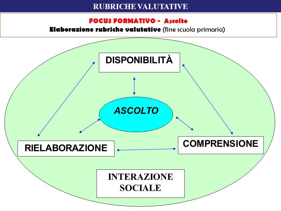ASCOLTO DISPONIBILITÀ RIELABORAZIONE COMPRENSIONE INTERAZIONE SOCIALE RUBRICHE VALUTATIVE FOCUS FORMATIVO - Ascolto Elaborazione rubriche valutative (