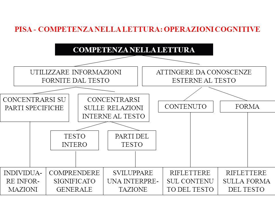 PISA - COMPETENZA NELLA LETTURA: OPERAZIONI COGNITIVE COMPETENZA NELLA LETTURA UTILIZZARE INFORMAZIONI FORNITE DAL TESTO ATTINGERE DA CONOSCENZE ESTER