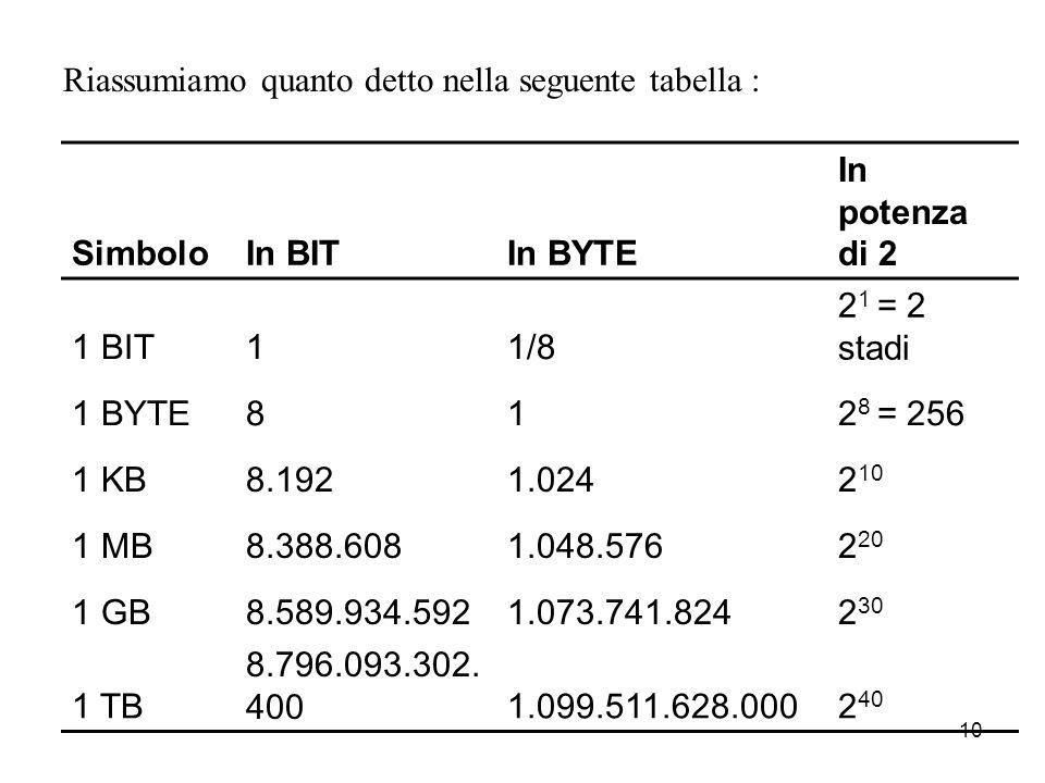 9 Dato che gran parte delle informazioni elaborate da un PC sono numeri o lettere, il byte è stato usato come unità di misura della quantità di dati m