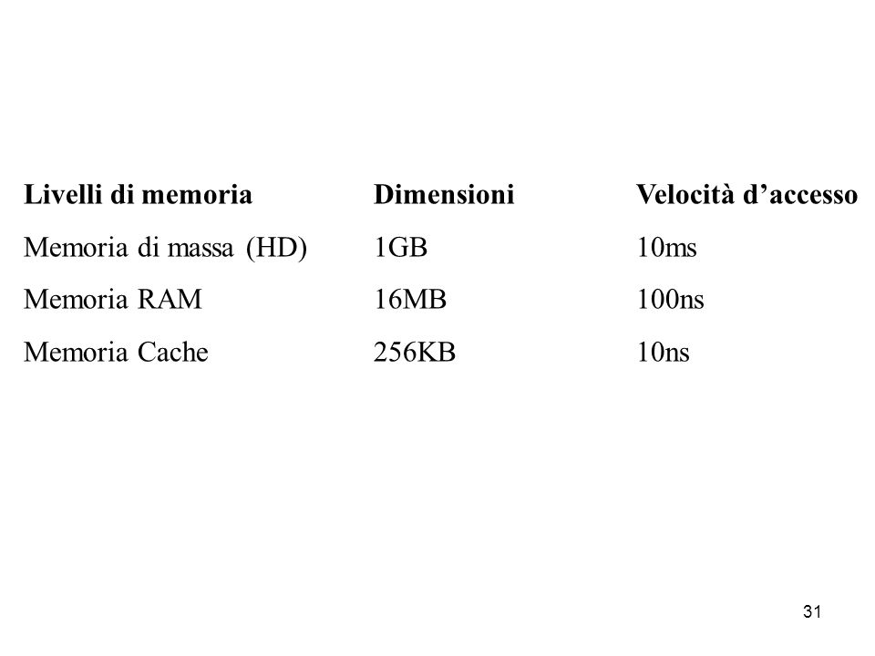 30 I dati, però, restano nella RAM soltanto finché il computer è in funzione. Quando si spegne il computer, la RAM si svuota. Il sistema operativo e t