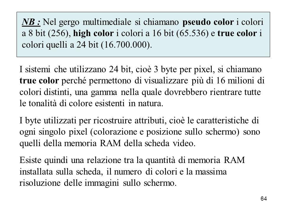 63 Il numero di pixel che può essere contenuto sul monitor costituisce la risoluzione, definita da numero di pixel sull'asse orizzontale e da quello s