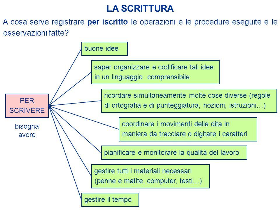 A cosa serve registrare per iscritto le operazioni e le procedure eseguite e le osservazioni fatte.