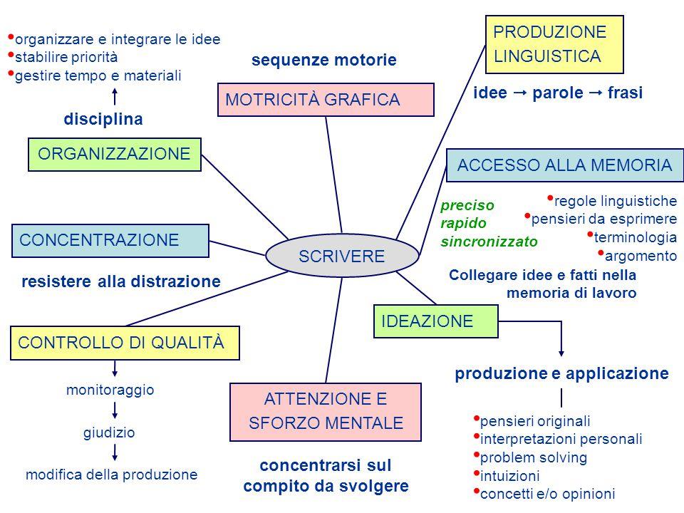 SCRIVERE preciso rapido sincronizzato Collegare idee e fatti nella memoria di lavoro concentrarsi sul compito da svolgere resistere alla distrazione disciplina MOTRICITÀ GRAFICAPRODUZIONE LINGUISTICA ACCESSO ALLA MEMORIA IDEAZIONE ATTENZIONE E SFORZO MENTALE CONTROLLO DI QUALITÀ CONCENTRAZIONEORGANIZZAZIONE regole linguistiche pensieri da esprimere terminologia argomento idee  parole  frasi sequenze motorie organizzare e integrare le idee stabilire priorità gestire tempo e materiali monitoraggio giudizio modifica della produzione pensieri originali interpretazioni personali problem solving intuizioni concetti e/o opinioni produzione e applicazione