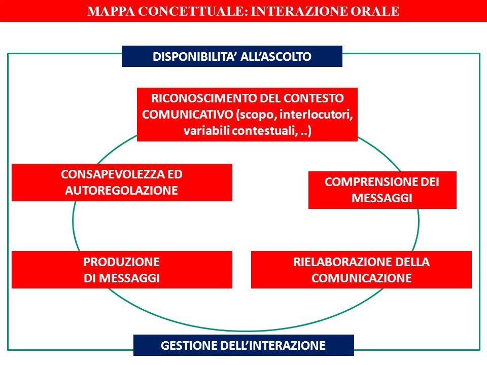 DISPONIBILITA' ALL'ASCOLTO RICONOSCIMENTO DEL CONTESTO COMUNICATIVO (scopo, interlocutori, variabili contestuali,..) COMPRENSIONE DEI MESSAGGI PRODUZI