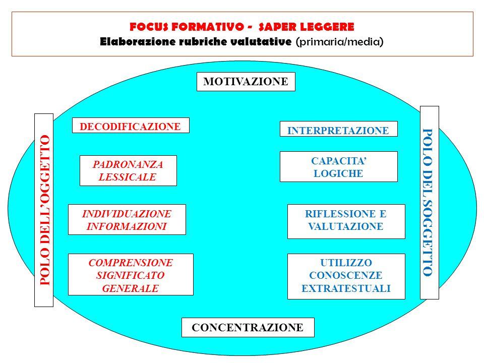 MOTIVAZIONE CONCENTRAZIONE DECODIFICAZIONE PADRONANZA LESSICALE FOCUS FORMATIVO - SAPER LEGGERE Elaborazione rubriche valutative (primaria/media) INDI