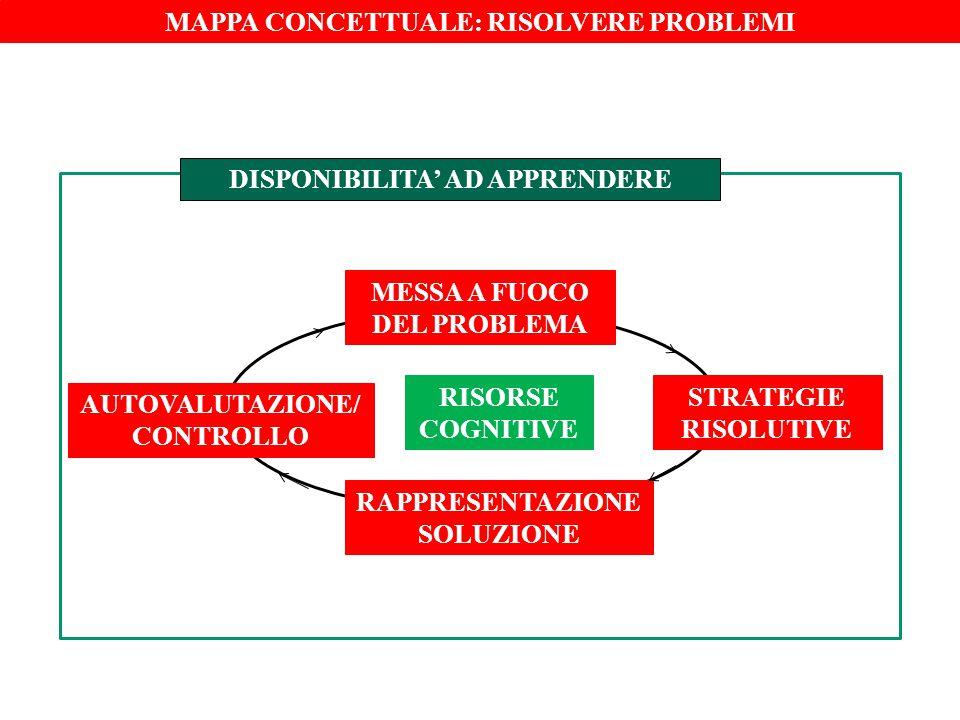 MAPPA CONCETTUALE: RISOLVERE PROBLEMI MESSA A FUOCO DEL PROBLEMA STRATEGIE RISOLUTIVE AUTOVALUTAZIONE/ CONTROLLO RISORSE COGNITIVE RAPPRESENTAZIONE SO