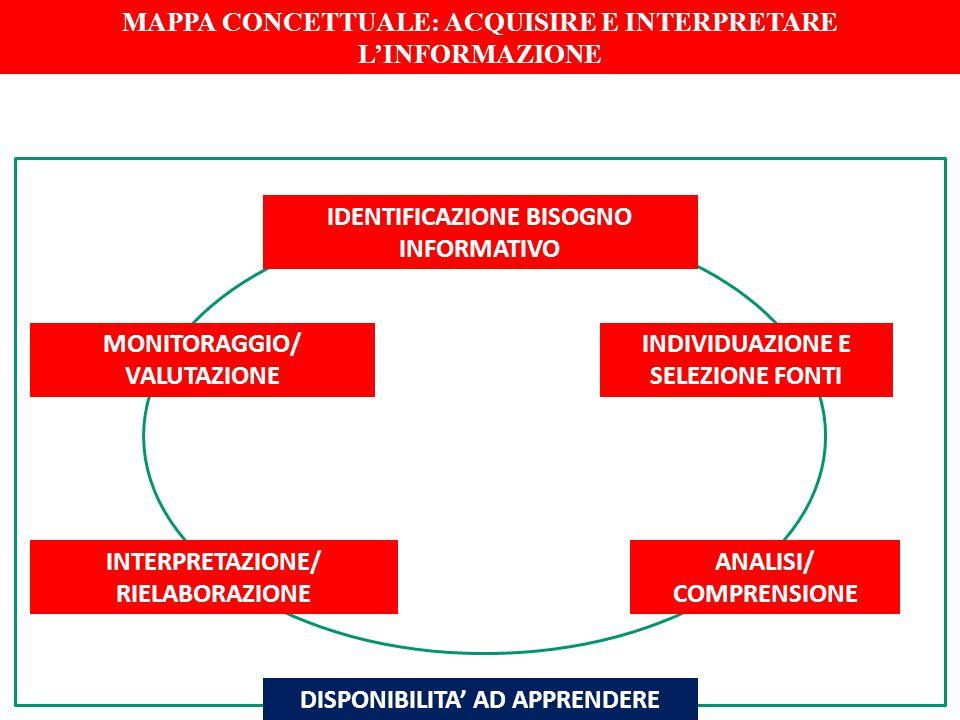 IDENTIFICAZIONE BISOGNO INFORMATIVO INDIVIDUAZIONE E SELEZIONE FONTI INTERPRETAZIONE/ RIELABORAZIONE ANALISI/ COMPRENSIONE MONITORAGGIO/ VALUTAZIONE M